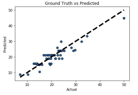 XGBoost for Regression[Case Study] - 24 Tutorials