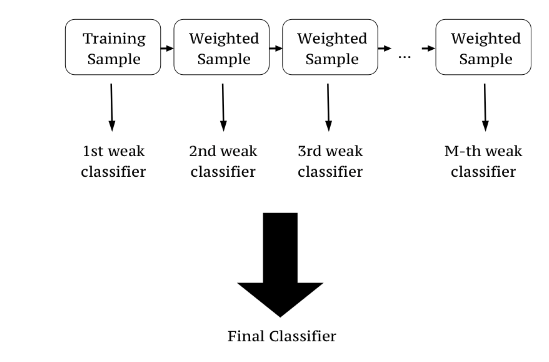 XGBoost for Classification[Case Study] - 24 Tutorials